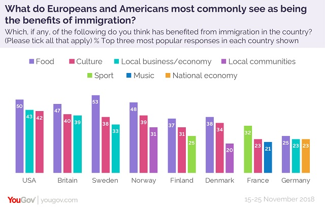 """Poll: Americans & Europeans Say """"Better Food"""" is Biggest Benefit of Immigration"""
