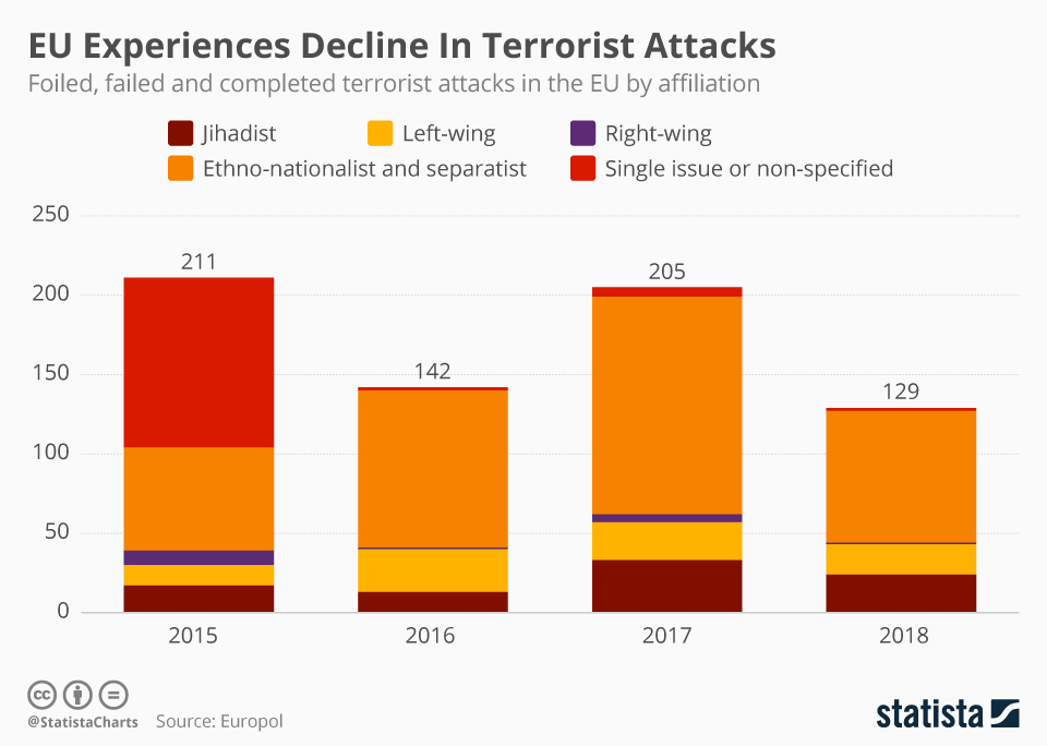 Europol 2018 Stats: 24 Jihadist Attacks, 19 Left-Wing, Only 1 Right-Wing
