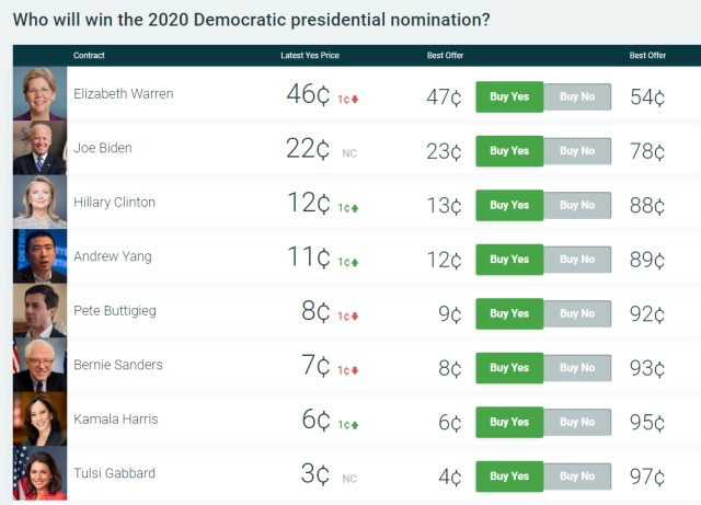 Hillary Jumps to Third Place on PredictIt as Rumors of 2020 Run Swirl